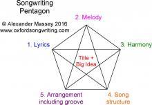 Songwriting Pentagon - Alexander Massey 2016 - www.oxfordsongwriting.com